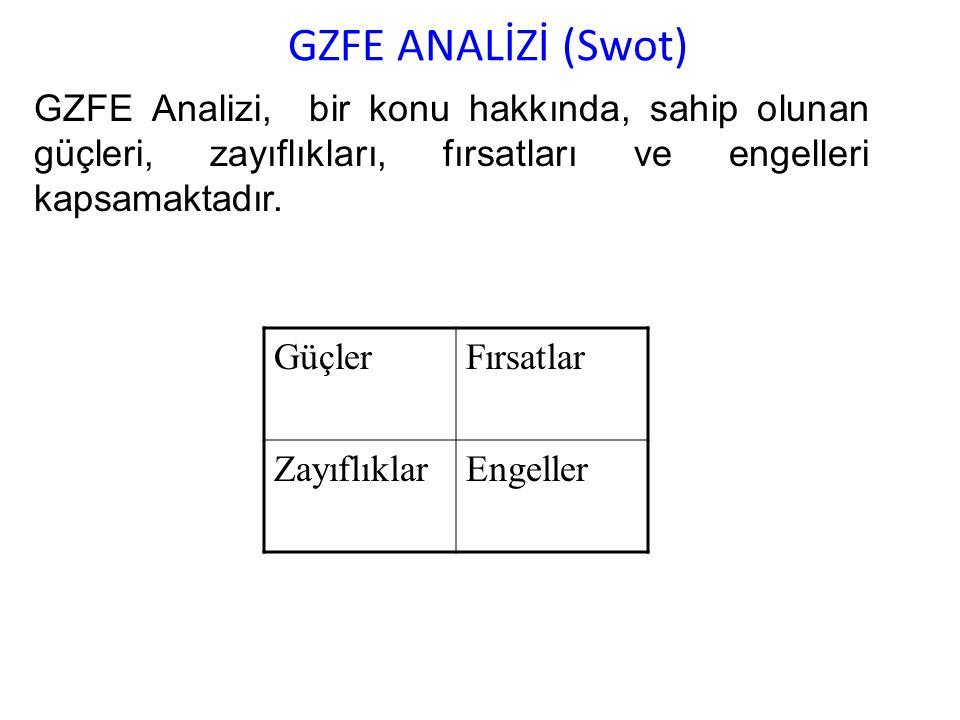 GZFE ANALİZİ (Swot) GZFE Analizi, bir konu hakkında, sahip olunan güçleri, zayıflıkları, fırsatları ve engelleri kapsamaktadır.