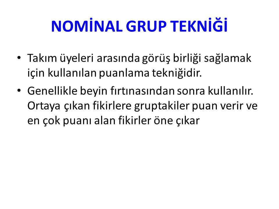 NOMİNAL GRUP TEKNİĞİ Takım üyeleri arasında görüş birliği sağlamak için kullanılan puanlama tekniğidir.