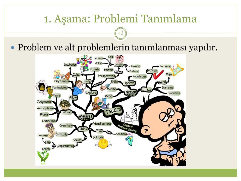 1. Aşama: Problemi Tanımlama