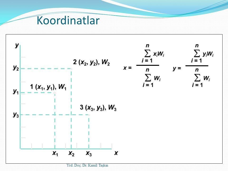 Koordinatlar  x1 x2 x3 x y2 y y1 y3 1 (x1, y1), W1 2 (x2, y2), W2