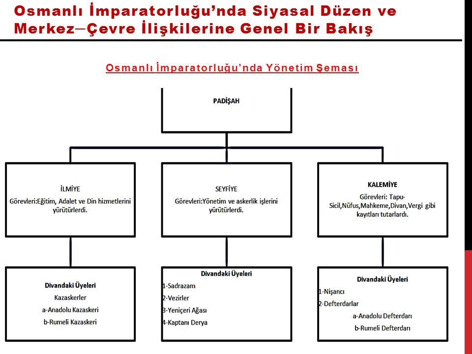 Osmanlı İmparatorluğu'nda Yönetim Şeması