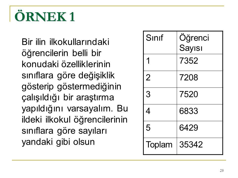 ÖRNEK 1 Sınıf Öğrenci Sayısı 1 7352 2 7208 3 7520 4 6833 5 6429 Toplam