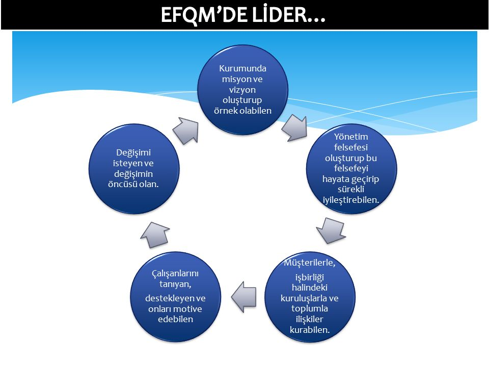 EFQM'DE LİDER… Müşterilerle,