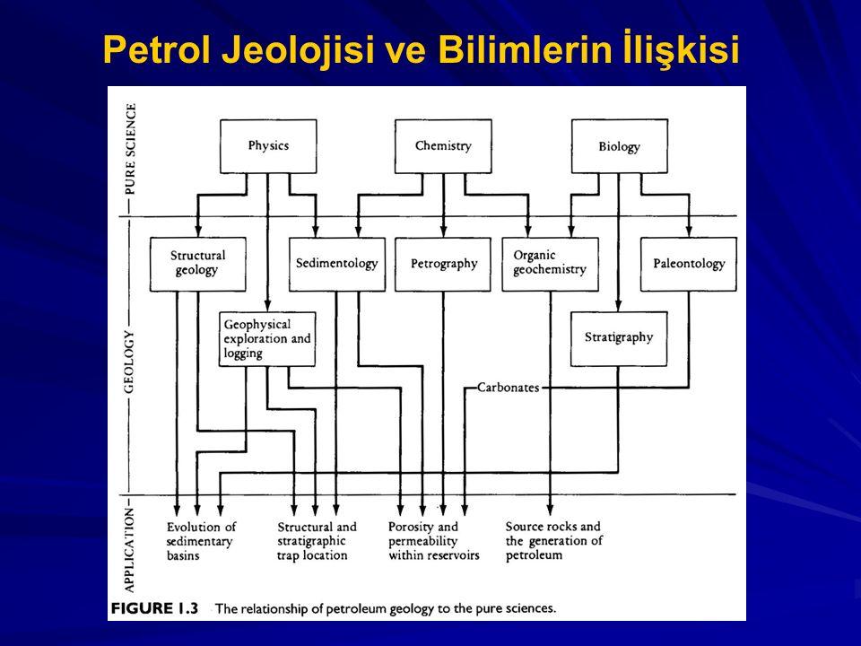 Petrol Jeolojisi ve Bilimlerin İlişkisi