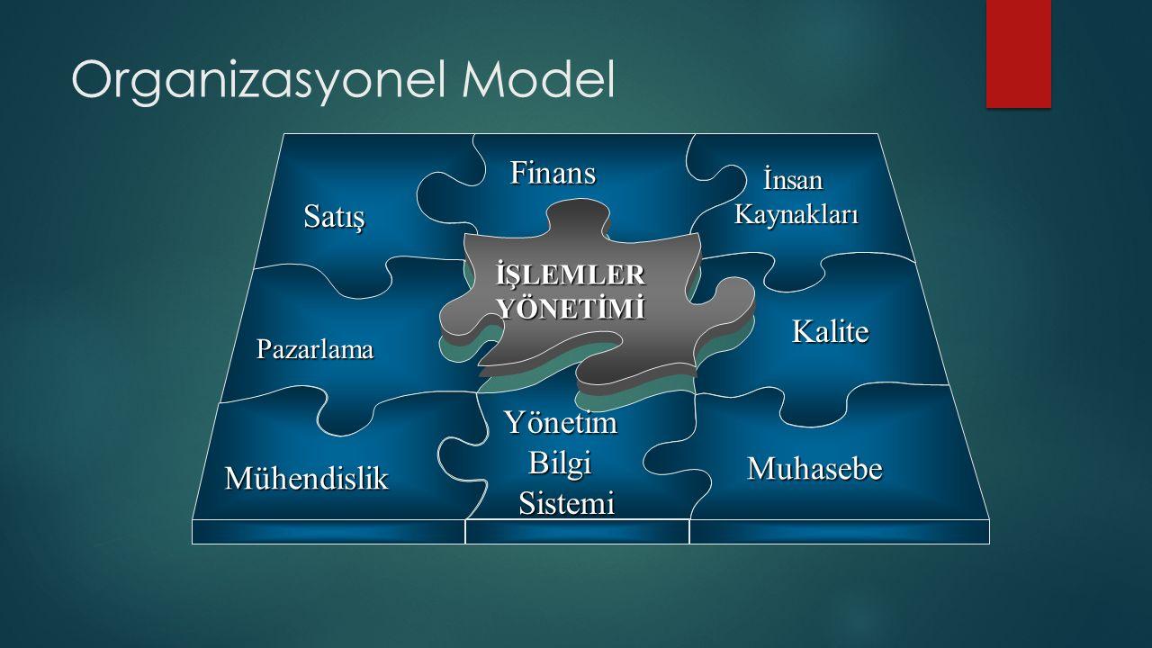 Organizasyonel Model Finans Satış Kalite Yönetim Bilgi Sistemi