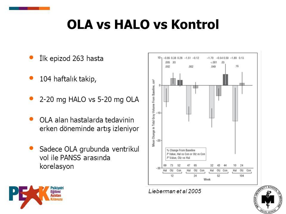 OLA vs HALO vs Kontrol İlk epizod 263 hasta 104 haftalık takip,