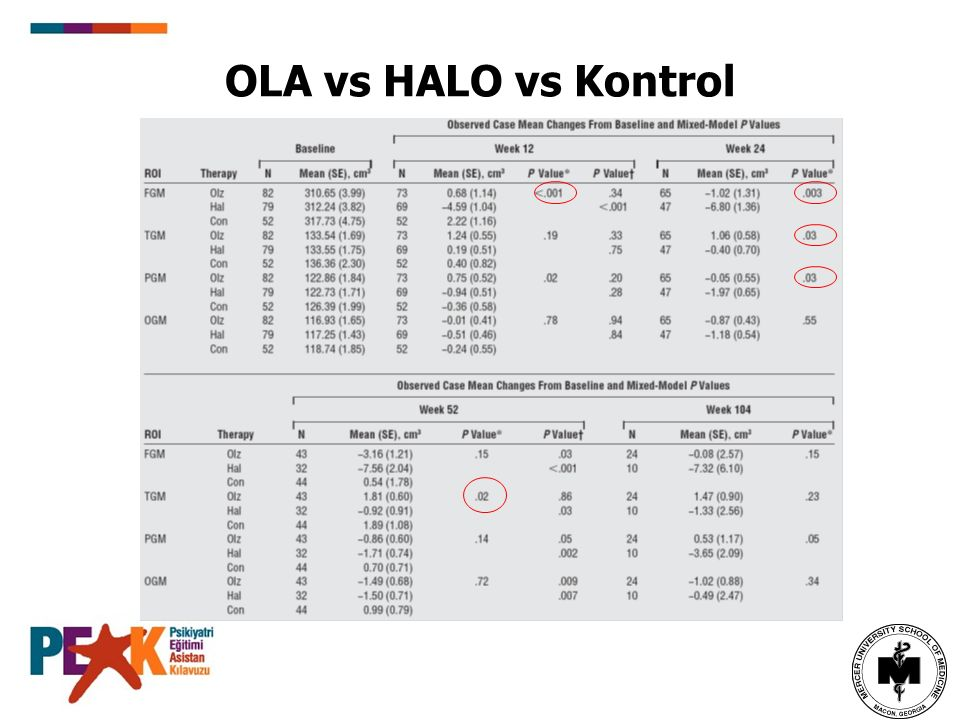 OLA vs HALO vs Kontrol