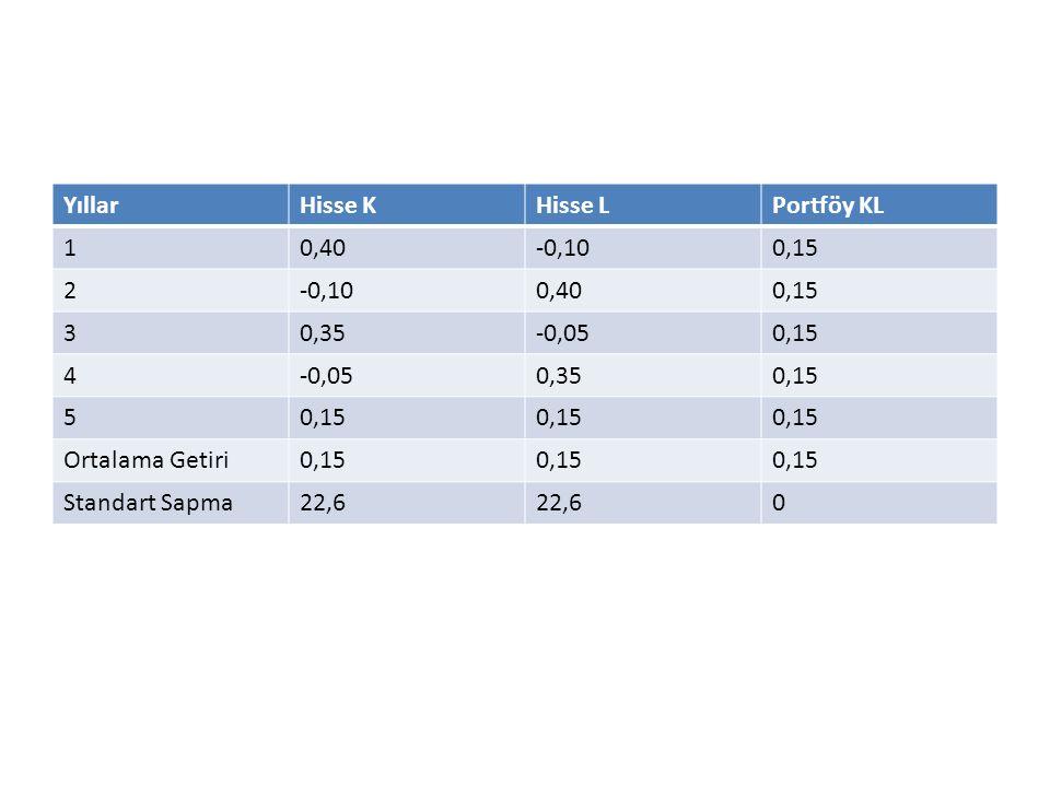 Yıllar Hisse K. Hisse L. Portföy KL. 1. 0,40. -0,10. 0,15. 2. 3. 0,35. -0,05. 4. 5. Ortalama Getiri.