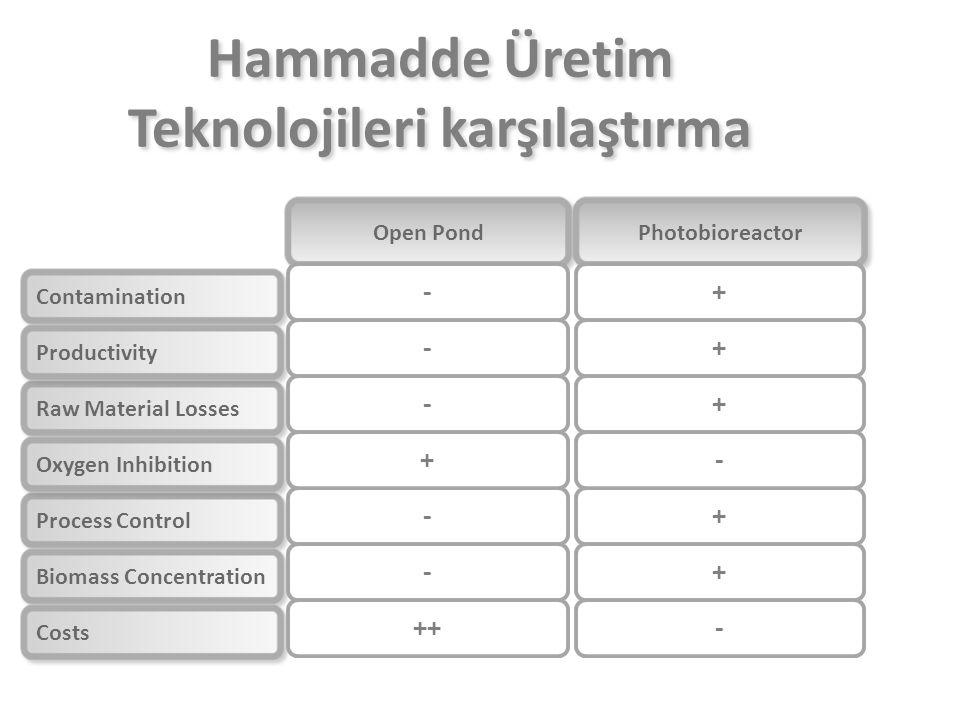Hammadde Üretim Teknolojileri karşılaştırma