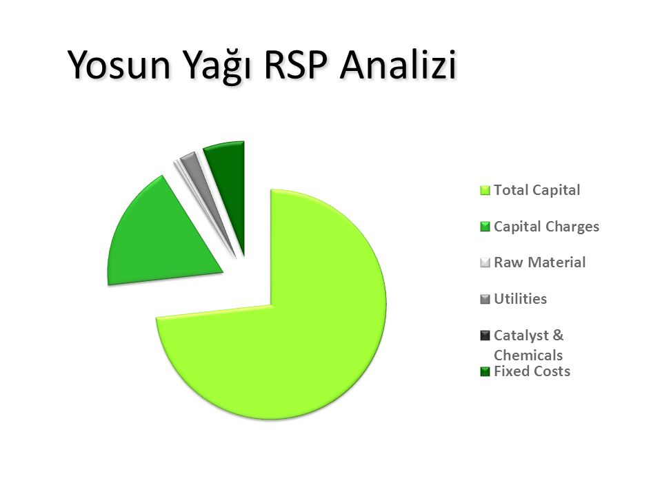 Yosun Yağı RSP Analizi