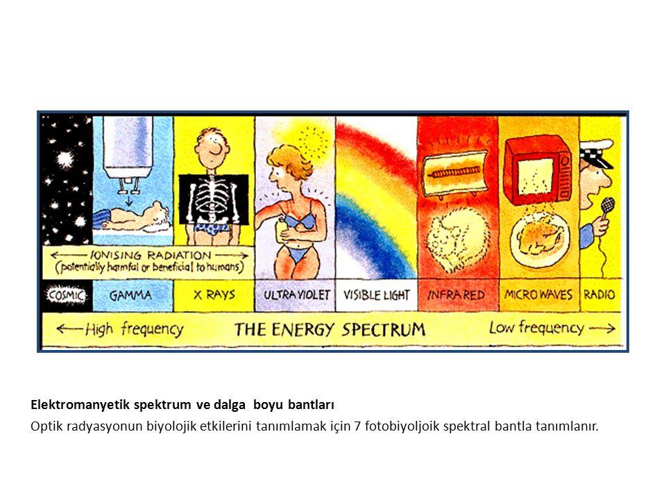 Elektromanyetik spektrum ve dalga boyu bantları