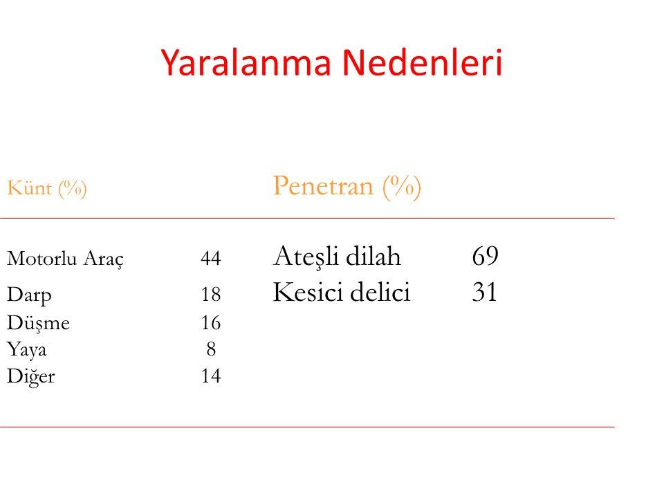 Yaralanma Nedenleri Künt (%) Penetran (%)