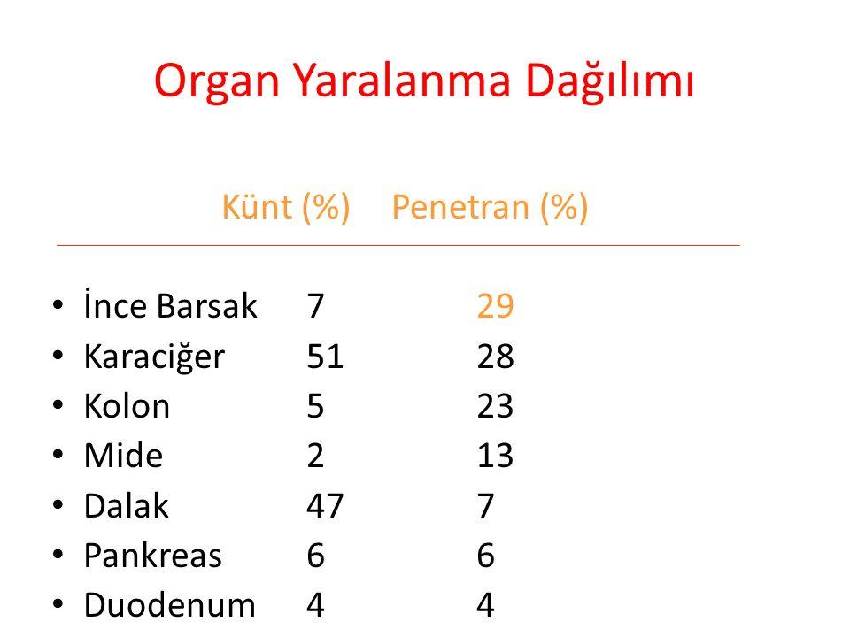 Organ Yaralanma Dağılımı