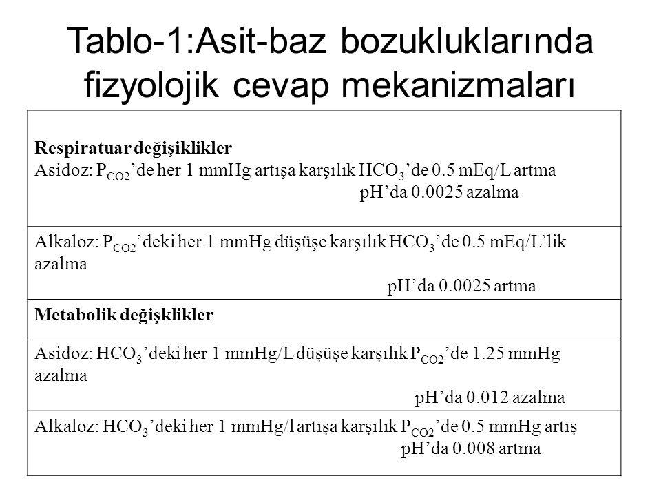 Tablo-1:Asit-baz bozukluklarında fizyolojik cevap mekanizmaları