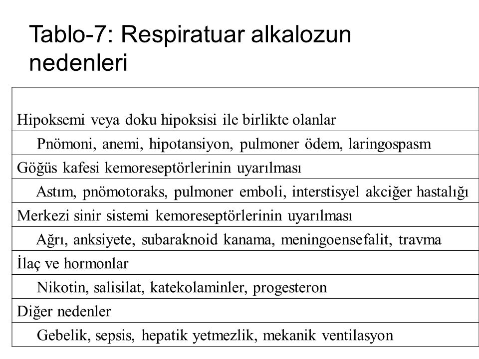 Tablo-7: Respiratuar alkalozun nedenleri