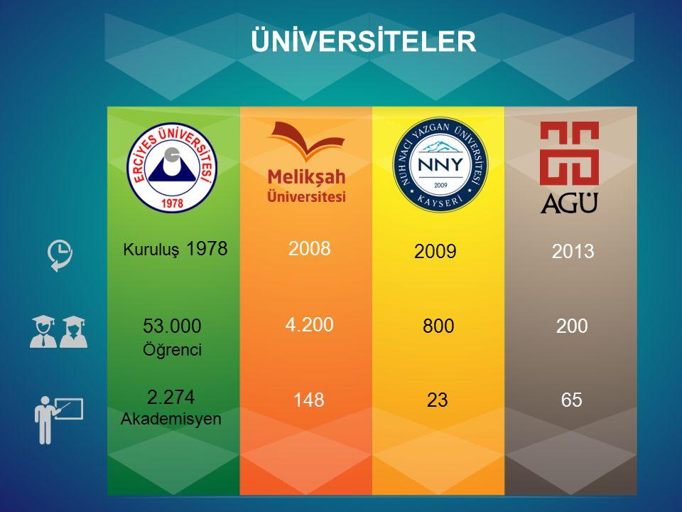 ÜNİVERSİTELER Kuruluş 1978 2008 2009 2013 53.000 Öğrenci 4.200 800 200 2.274 Akademisyen 148 23 65