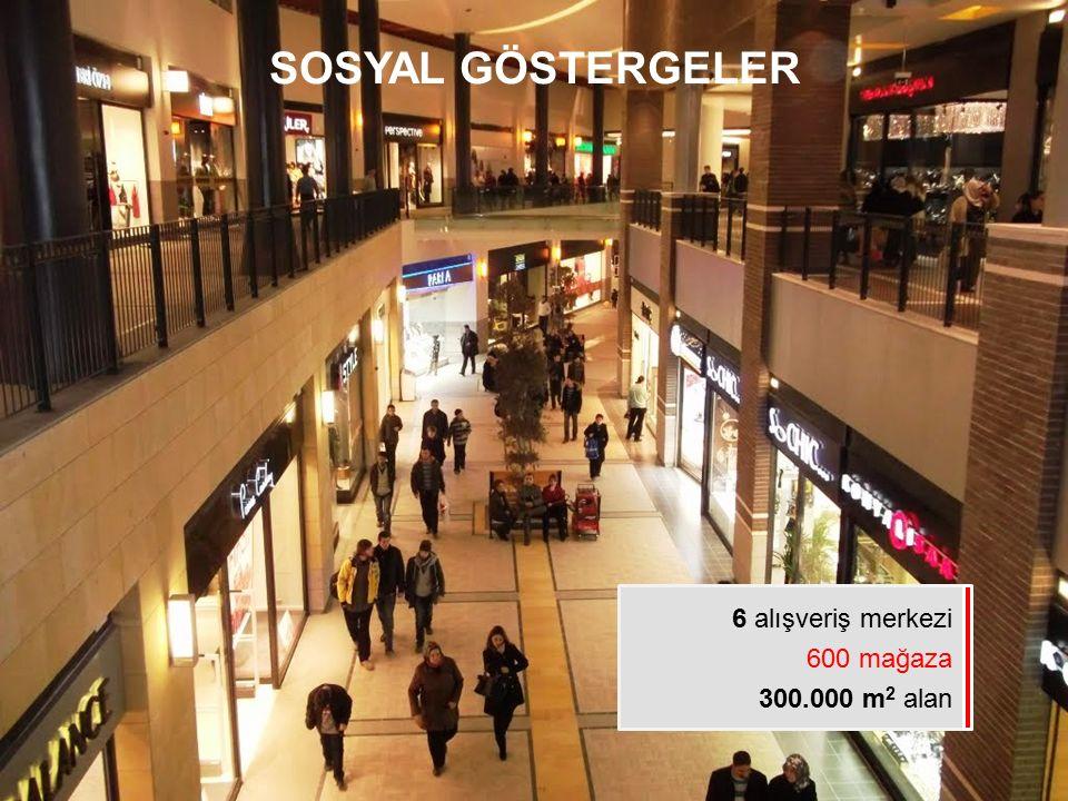 SOSYAL GÖSTERGELER 6 alışveriş merkezi 600 mağaza 300.000 m2 alan