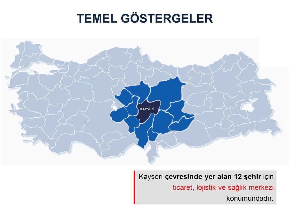 TEMEL GÖSTERGELER KAYSERİ.