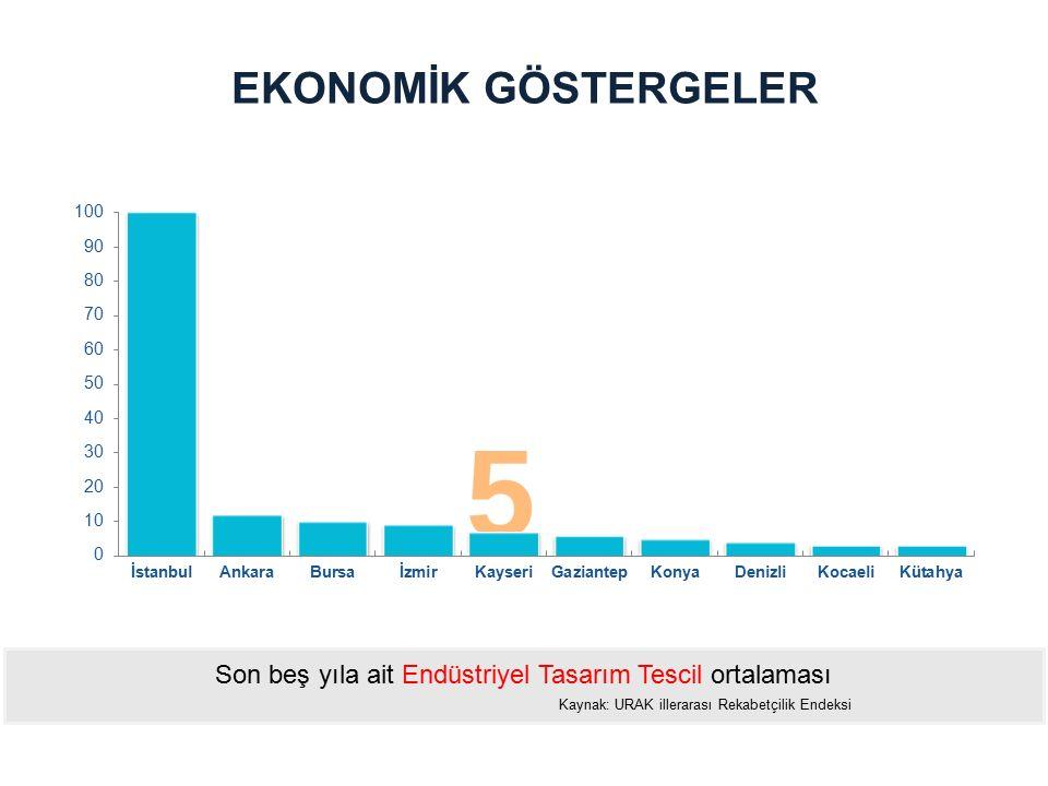 EKONOMİK GÖSTERGELER Son beş yıla ait Endüstriyel Tasarım Tescil ortalaması.
