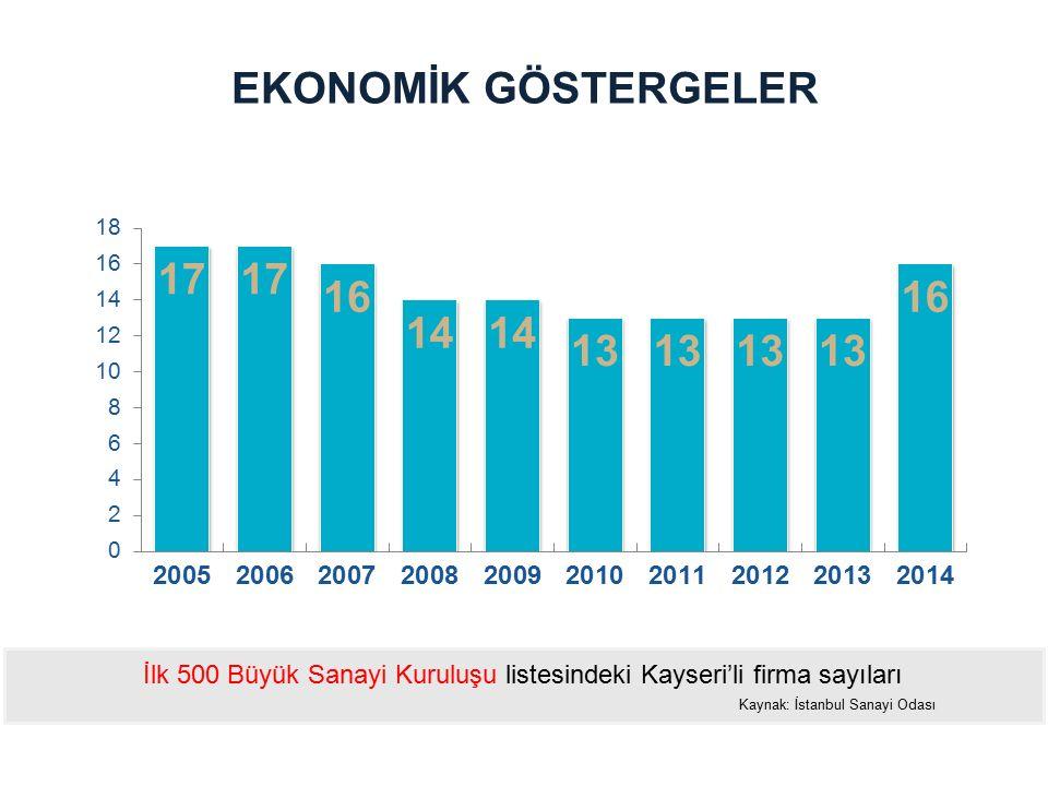 EKONOMİK GÖSTERGELER İlk 500 Büyük Sanayi Kuruluşu listesindeki Kayseri'li firma sayıları.