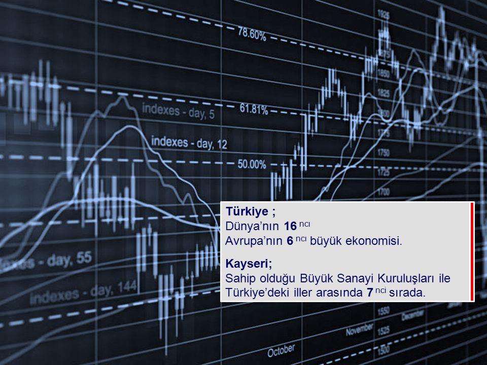 Türkiye ; Dünya'nın 16 ncı Avrupa'nın 6 ncı büyük ekonomisi.