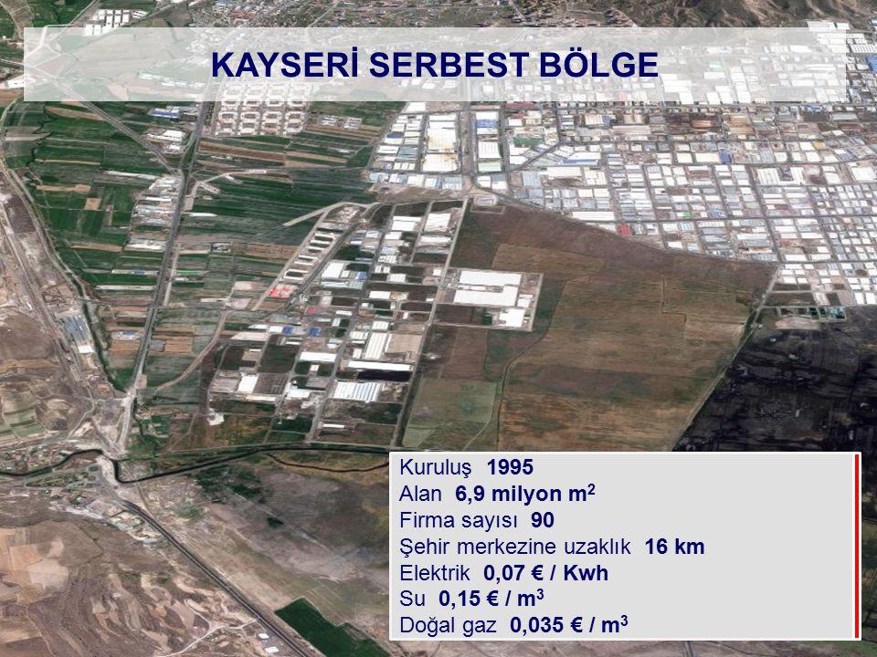 KAYSERİ SERBEST BÖLGE Kuruluş 1995 Alan 6,9 milyon m2 Firma sayısı 90