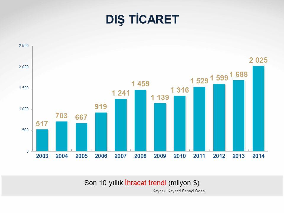 DIŞ TİCARET Son 10 yıllık İhracat trendi (milyon $)