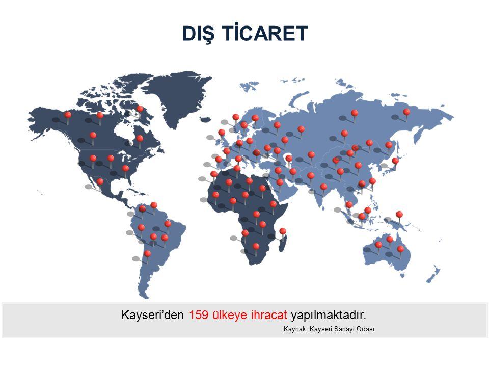 DIŞ TİCARET Kayseri'den 159 ülkeye ihracat yapılmaktadır.