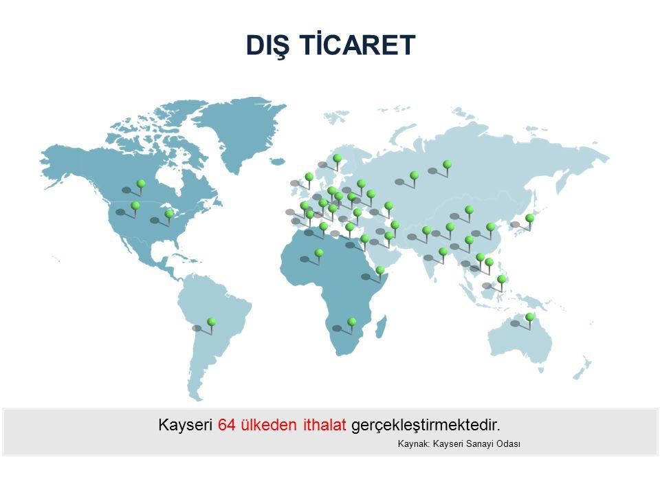 DIŞ TİCARET Kayseri 64 ülkeden ithalat gerçekleştirmektedir.