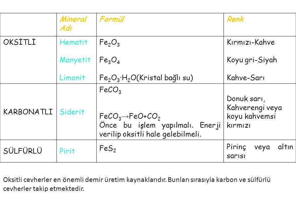 Mineral Adı Formül. Renk. OKSİTLİ. Hematit. Manyetit. Limonit. Fe2O3. Fe3O4. Fe2O3·H2O(Kristal bağlı su)