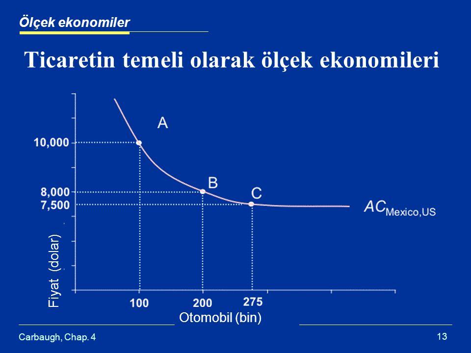 Ticaretin temeli olarak ölçek ekonomileri