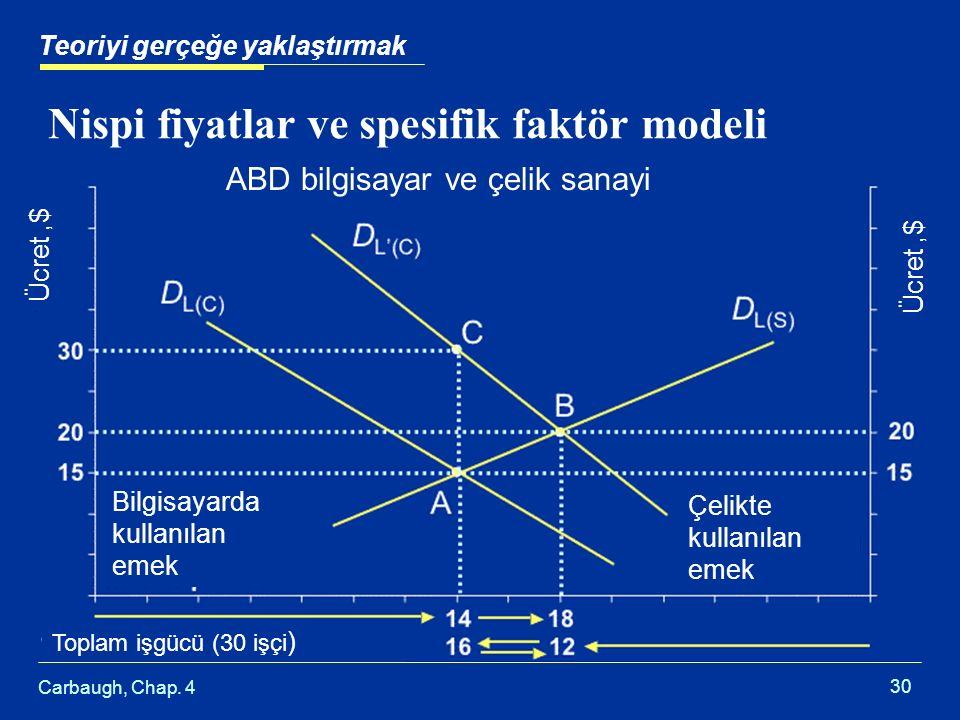 Nispi fiyatlar ve spesifik faktör modeli