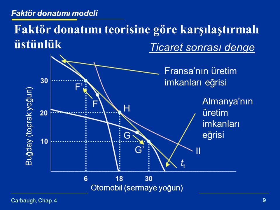 Faktör donatımı teorisine göre karşılaştırmalı üstünlük