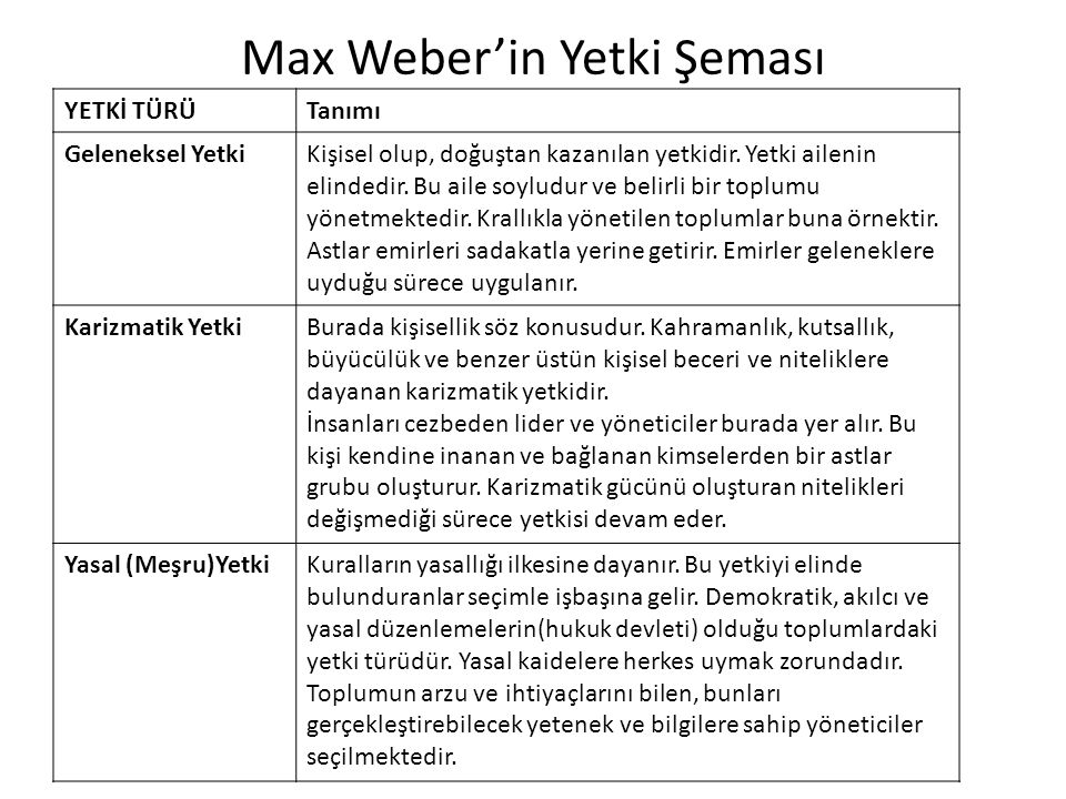 Max Weber'in Yetki Şeması