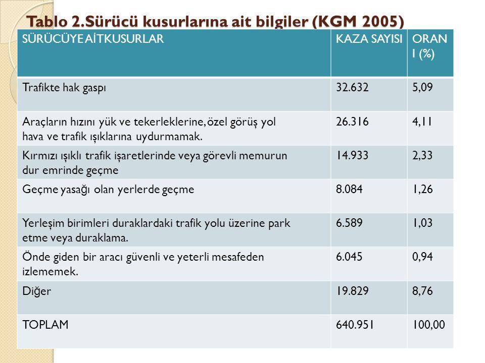 Tablo 2.Sürücü kusurlarına ait bilgiler (KGM 2005)