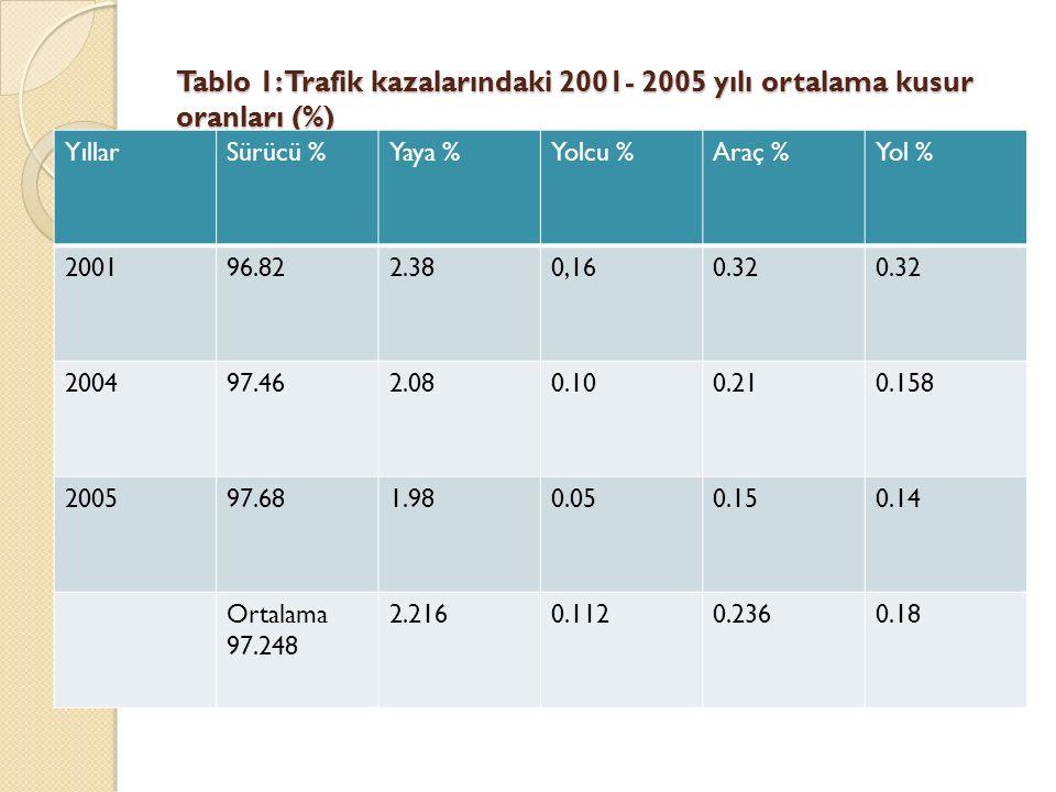 Tablo 1: Trafik kazalarındaki 2001- 2005 yılı ortalama kusur oranları (%)