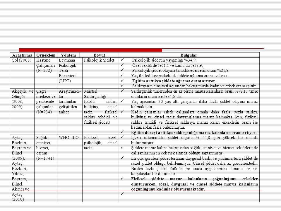 Araştırma Örneklem. Yöntem. Boyut. Bulgular. Çöl (2008) Hastane Çalışanları (N=272) Leymann Psikolojik Terör Envanteri (LIPT)