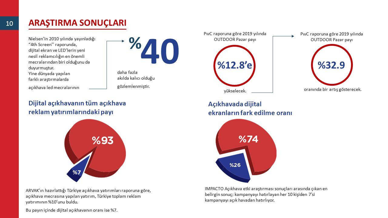 40 % %12.8'e %32.9 ARAŞTIRMA SONUÇLARI 10