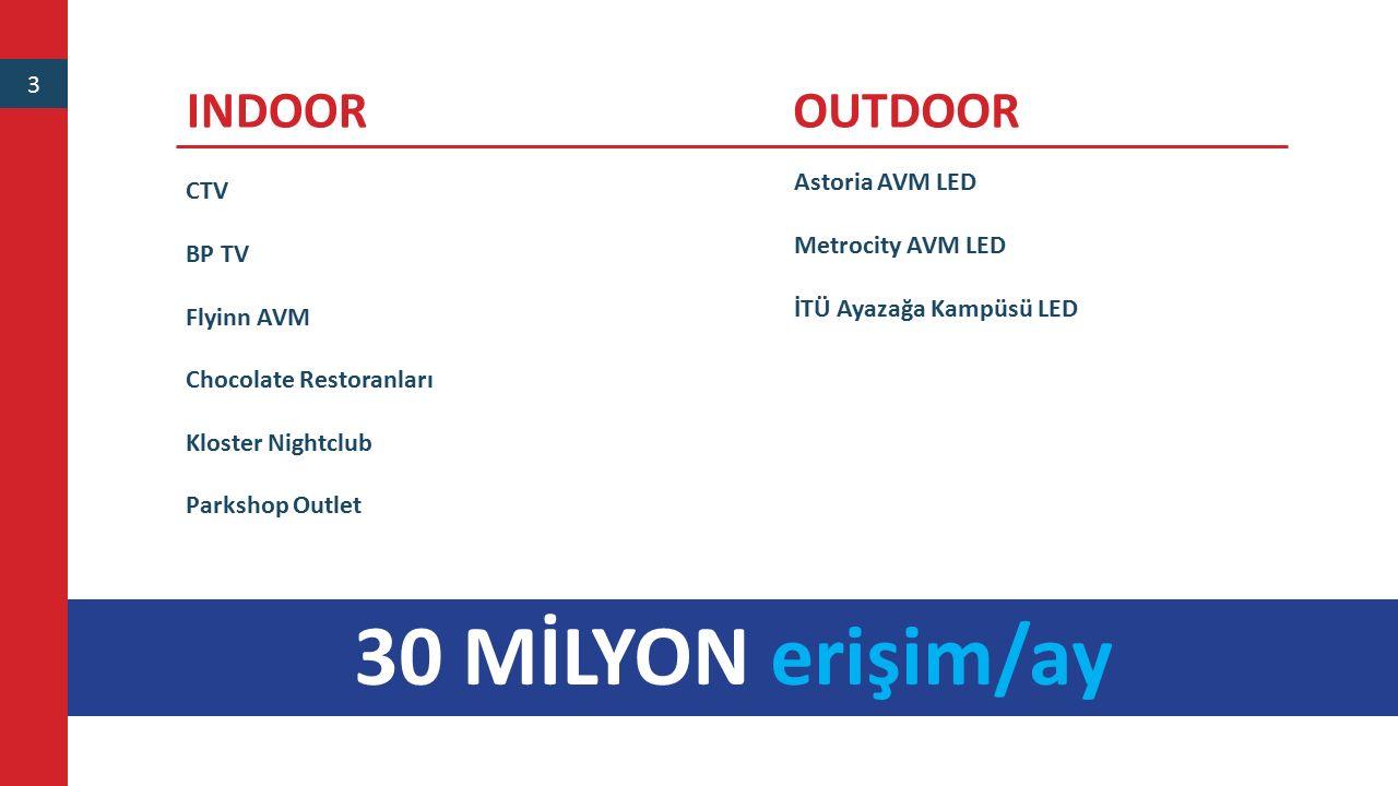 30 MİLYON erişim/ay INDOOR OUTDOOR 3 Astoria AVM LED CTV