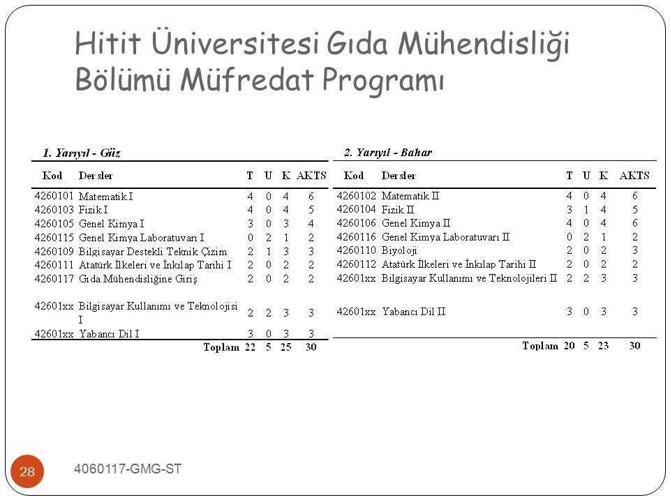 Hitit Üniversitesi Gıda Mühendisliği Bölümü Müfredat Programı