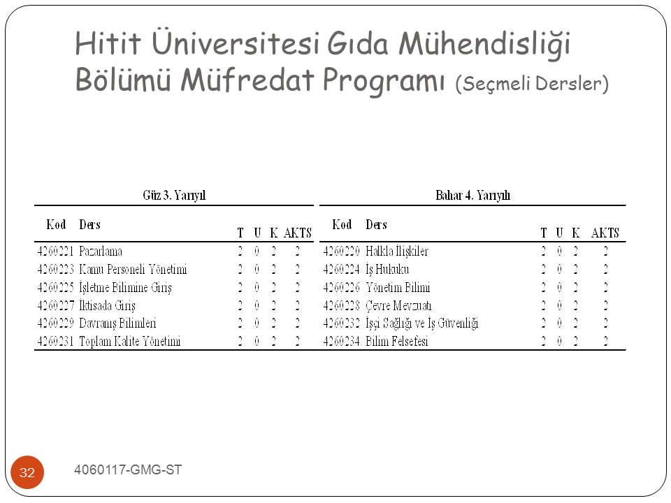 Hitit Üniversitesi Gıda Mühendisliği Bölümü Müfredat Programı (Seçmeli Dersler)