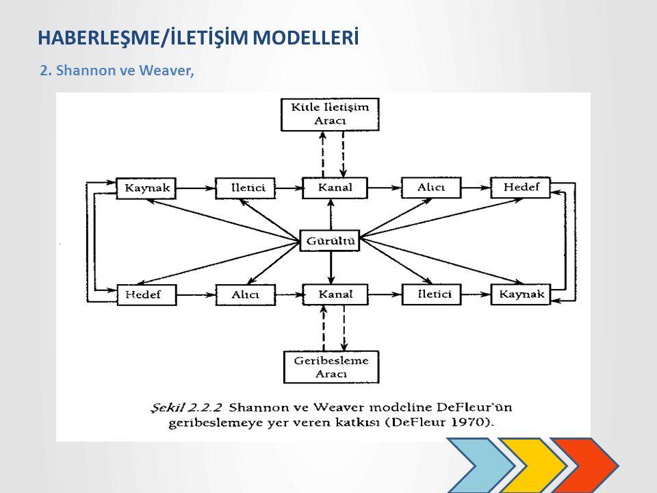 HABERLEŞME/İLETİŞİM MODELLERİ