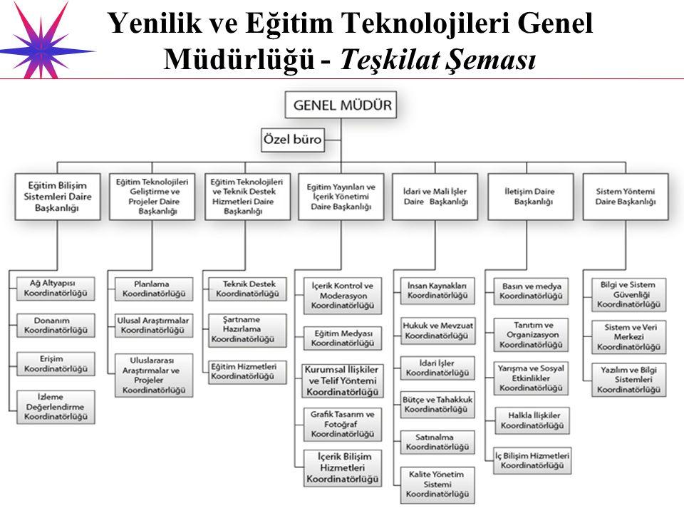 Yenilik ve Eğitim Teknolojileri Genel Müdürlüğü - Teşkilat Şeması