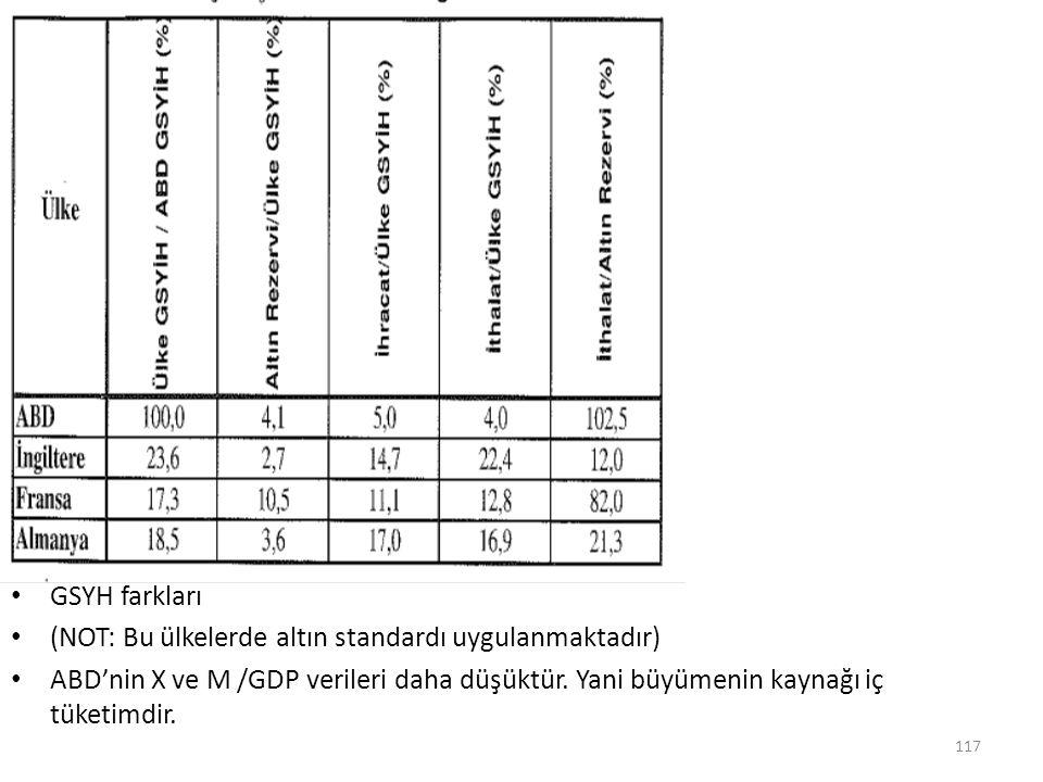GSYH farkları (NOT: Bu ülkelerde altın standardı uygulanmaktadır) ABD'nin X ve M /GDP verileri daha düşüktür.