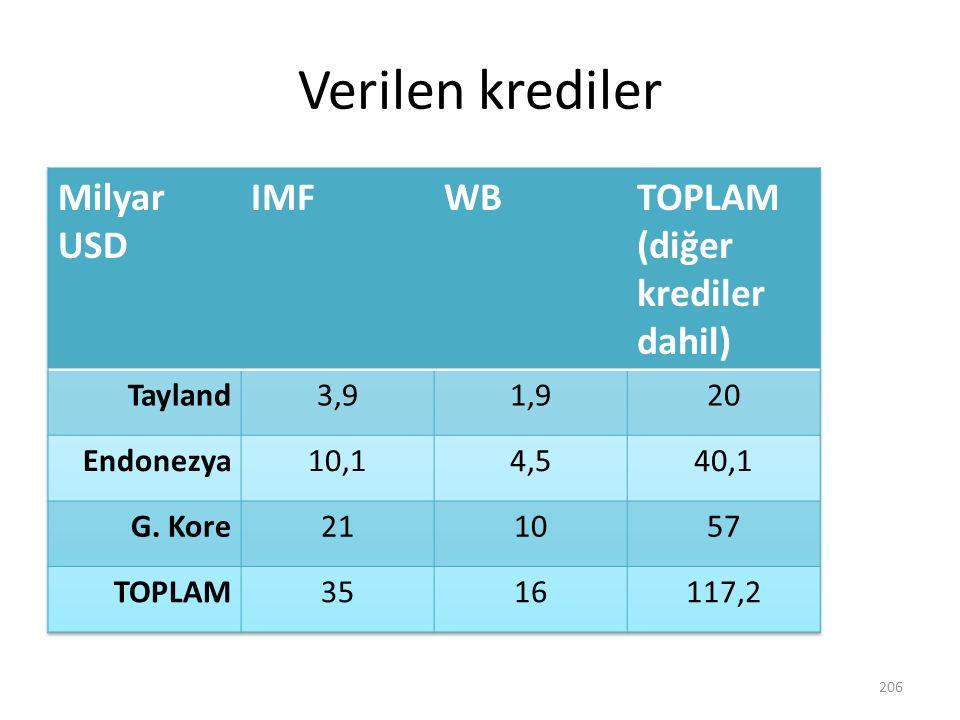 Verilen krediler Milyar USD IMF WB TOPLAM (diğer krediler dahil)