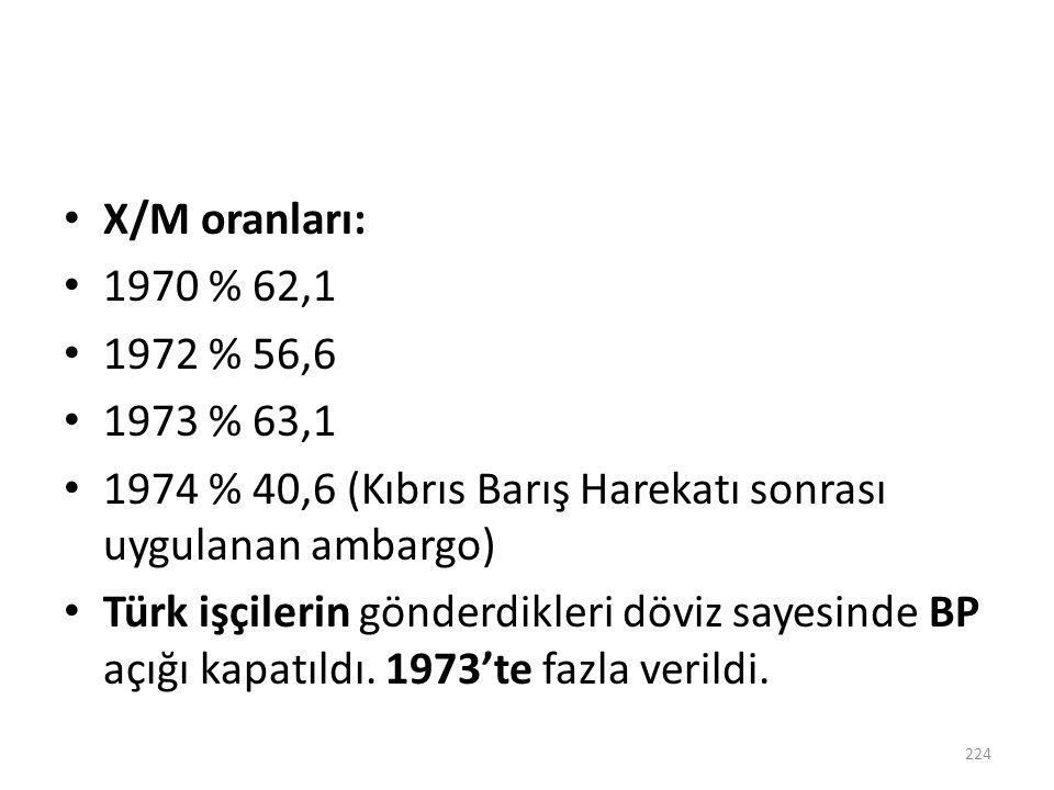 X/M oranları: 1970 % 62,1. 1972 % 56,6. 1973 % 63,1. 1974 % 40,6 (Kıbrıs Barış Harekatı sonrası uygulanan ambargo)