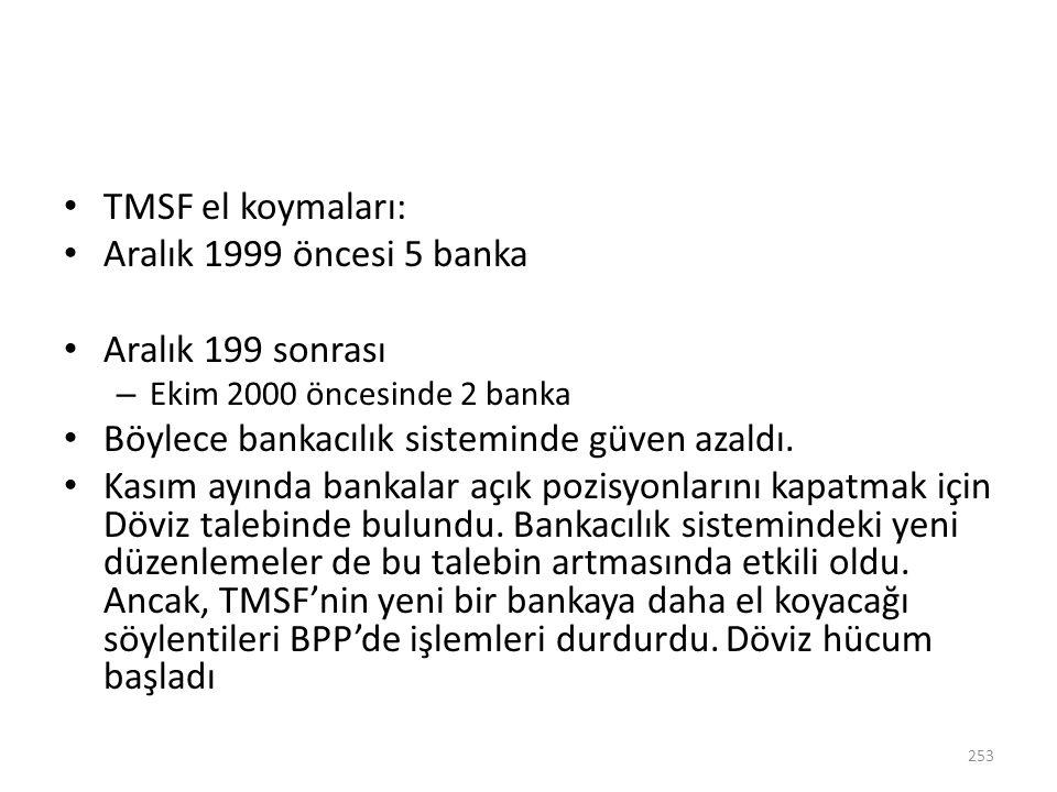 Böylece bankacılık sisteminde güven azaldı.