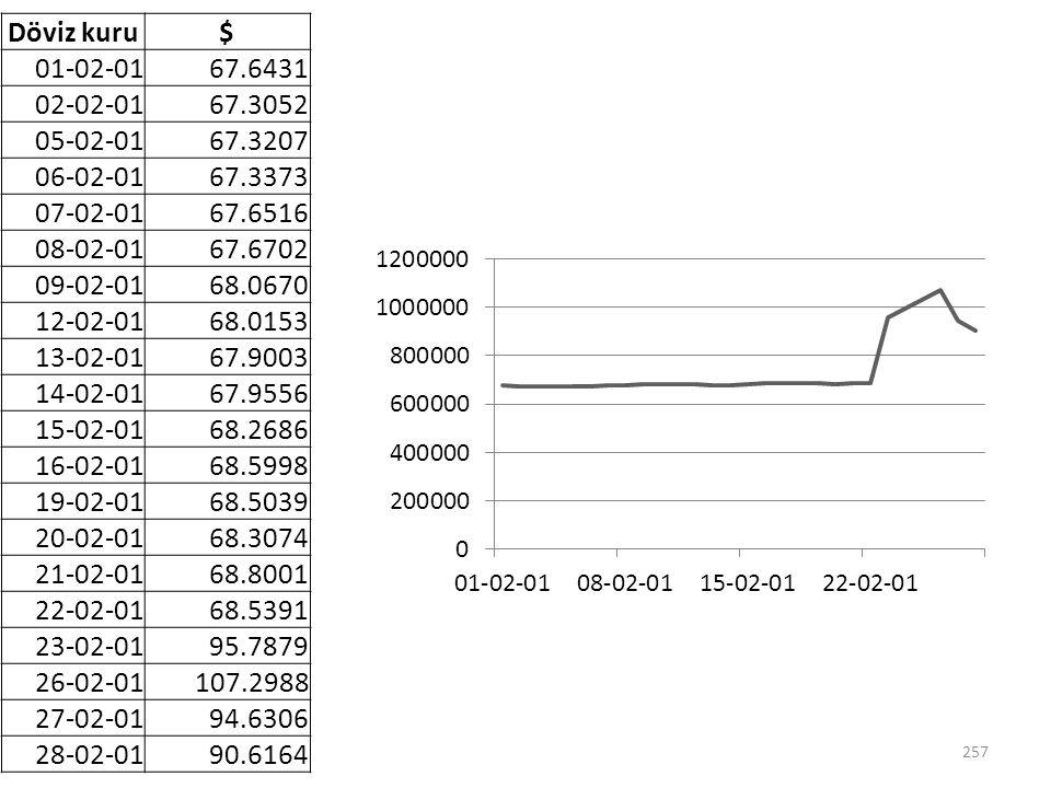 Döviz kuru $ 01-02-01. 67.6431. 02-02-01. 67.3052. 05-02-01. 67.3207. 06-02-01. 67.3373. 07-02-01.