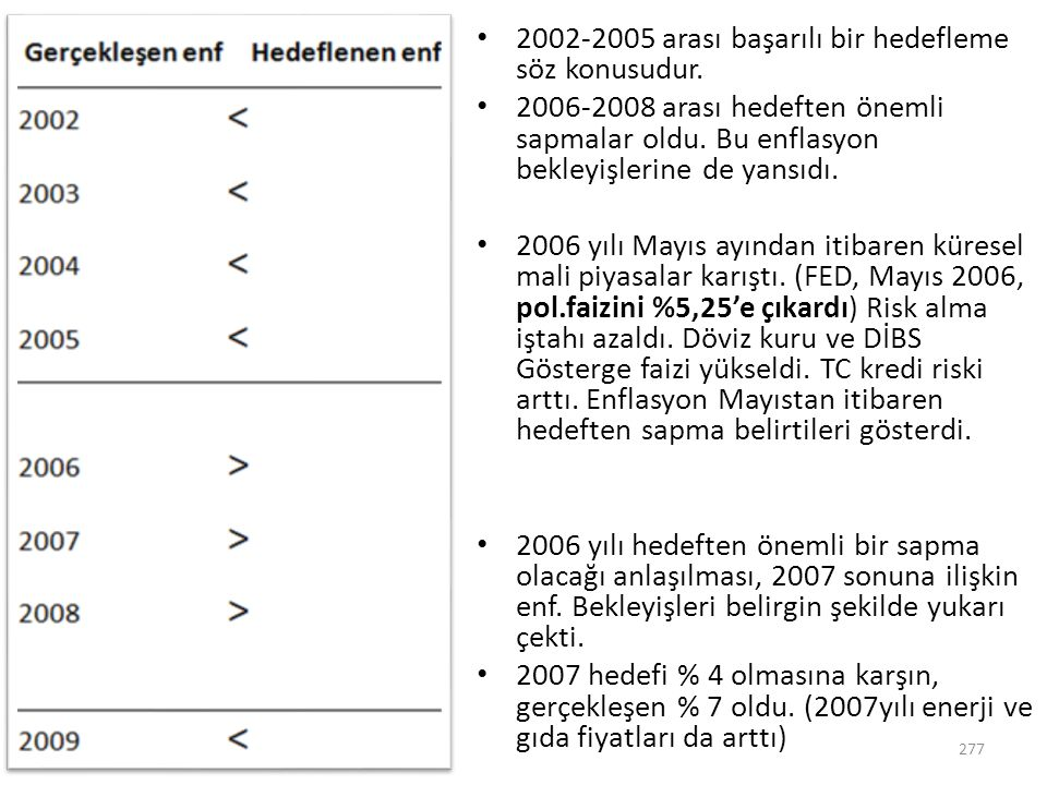 2002-2005 arası başarılı bir hedefleme söz konusudur.