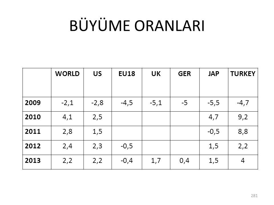 BÜYÜME ORANLARI WORLD US EU18 UK GER JAP TURKEY 2009 -2,1 -2,8 -4,5